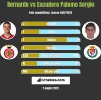 Bernardo vs Escudero Palomo Sergio h2h player stats