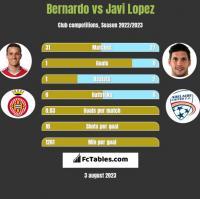 Bernardo vs Javi Lopez h2h player stats