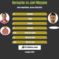 Bernardo vs Javi Moyano h2h player stats