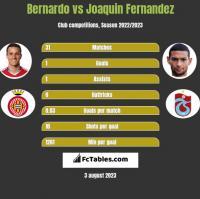 Bernardo vs Joaquin Fernandez h2h player stats
