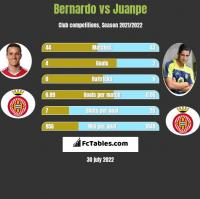 Bernardo vs Juanpe h2h player stats