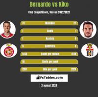 Bernardo vs Kiko h2h player stats