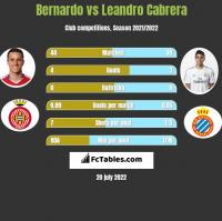 Bernardo vs Leandro Cabrera h2h player stats