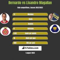 Bernardo vs Lisandro Magallan h2h player stats