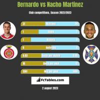 Bernardo vs Nacho Martinez h2h player stats