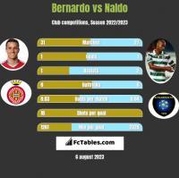 Bernardo vs Naldo h2h player stats