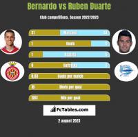 Bernardo vs Ruben Duarte h2h player stats