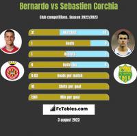 Bernardo vs Sebastien Corchia h2h player stats