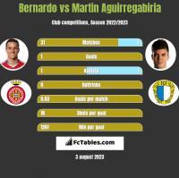 Bernardo vs Martin Aguirregabiria h2h player stats
