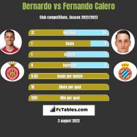 Bernardo vs Fernando Calero h2h player stats