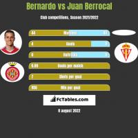 Bernardo vs Juan Berrocal h2h player stats