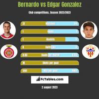 Bernardo vs Edgar Gonzalez h2h player stats