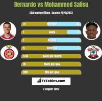 Bernardo vs Mohammed Salisu h2h player stats