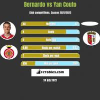 Bernardo vs Yan Couto h2h player stats