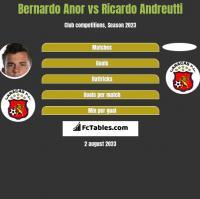Bernardo Anor vs Ricardo Andreutti h2h player stats