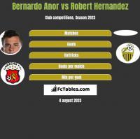 Bernardo Anor vs Robert Hernandez h2h player stats