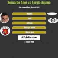 Bernardo Anor vs Sergio Aquino h2h player stats