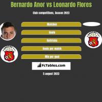 Bernardo Anor vs Leonardo Flores h2h player stats