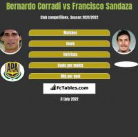 Bernardo Corradi vs Francisco Sandaza h2h player stats
