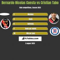 Bernardo Nicolas Cuesta vs Cristian Tabo h2h player stats