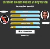 Bernardo Nicolas Cuesta vs Deyverson h2h player stats
