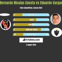 Bernardo Nicolas Cuesta vs Eduardo Vargas h2h player stats