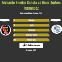 Bernardo Nicolas Cuesta vs Omar Andres Fernandez h2h player stats