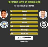 Bernardo Silva vs Albian Ajeti h2h player stats