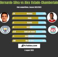 Bernardo Silva vs Alex Oxlade-Chamberlain h2h player stats