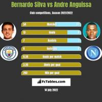 Bernardo Silva vs Andre Anguissa h2h player stats
