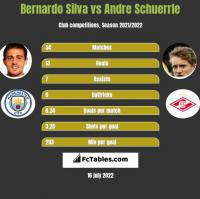 Bernardo Silva vs Andre Schuerrle h2h player stats