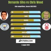 Bernardo Silva vs Chris Wood h2h player stats