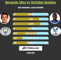 Bernardo Silva vs Christian Benteke h2h player stats