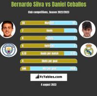 Bernardo Silva vs Daniel Ceballos h2h player stats