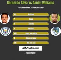 Bernardo Silva vs Daniel Williams h2h player stats