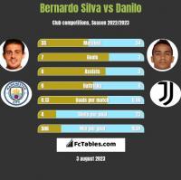 Bernardo Silva vs Danilo h2h player stats