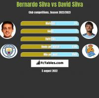 Bernardo Silva vs David Silva h2h player stats