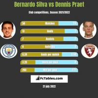 Bernardo Silva vs Dennis Praet h2h player stats