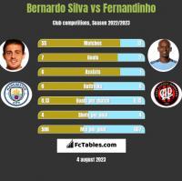 Bernardo Silva vs Fernandinho h2h player stats