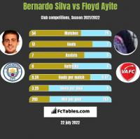 Bernardo Silva vs Floyd Ayite h2h player stats