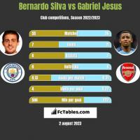 Bernardo Silva vs Gabriel Jesus h2h player stats