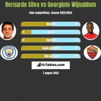 Bernardo Silva vs Georginio Wijnaldum h2h player stats