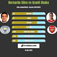 Bernardo Silva vs Granit Xhaka h2h player stats