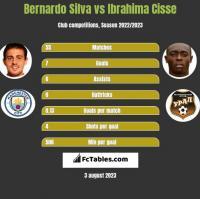 Bernardo Silva vs Ibrahima Cisse h2h player stats