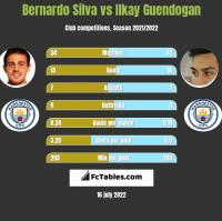 Bernardo Silva vs Ilkay Guendogan h2h player stats