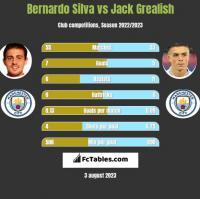 Bernardo Silva vs Jack Grealish h2h player stats