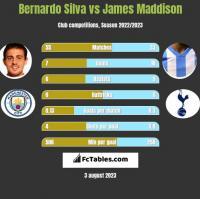 Bernardo Silva vs James Maddison h2h player stats
