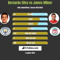 Bernardo Silva vs James Milner h2h player stats