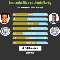 Bernardo Silva vs Jamie Vardy h2h player stats