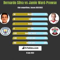 Bernardo Silva vs Jamie Ward-Prowse h2h player stats